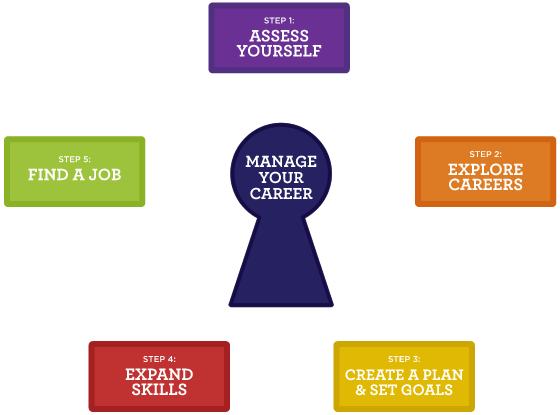 Career Planning Guide Showing Manage Your Career at the center.